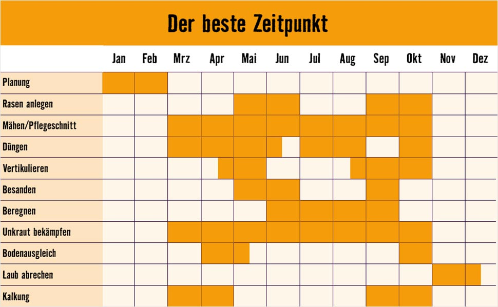 rasenpflegekalender von hornbach. Black Bedroom Furniture Sets. Home Design Ideas